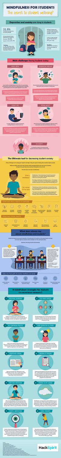 mindfulness for students infographic